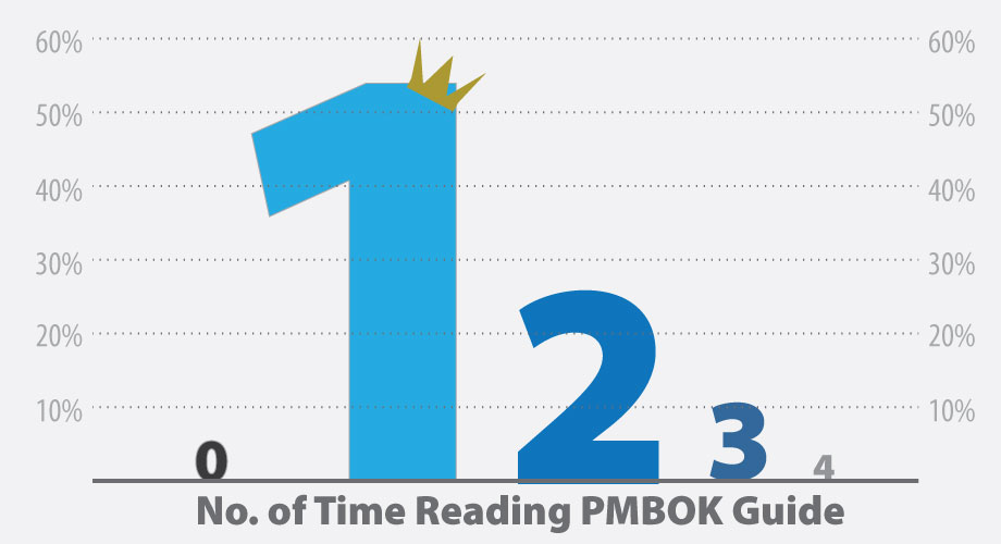 graph showing number of time reading pmbok guide: around 55% of PMPs read it once