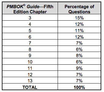 table showing capm certification question distribution