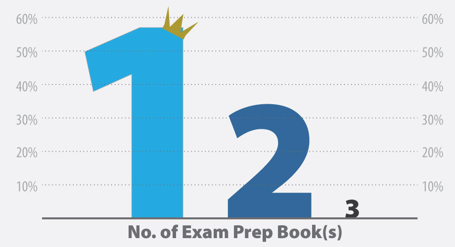 chart showing number of PMP Certification exam prep books